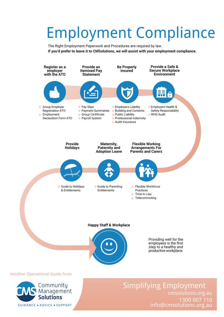 CMSolutions-Employment Compliance Infographic