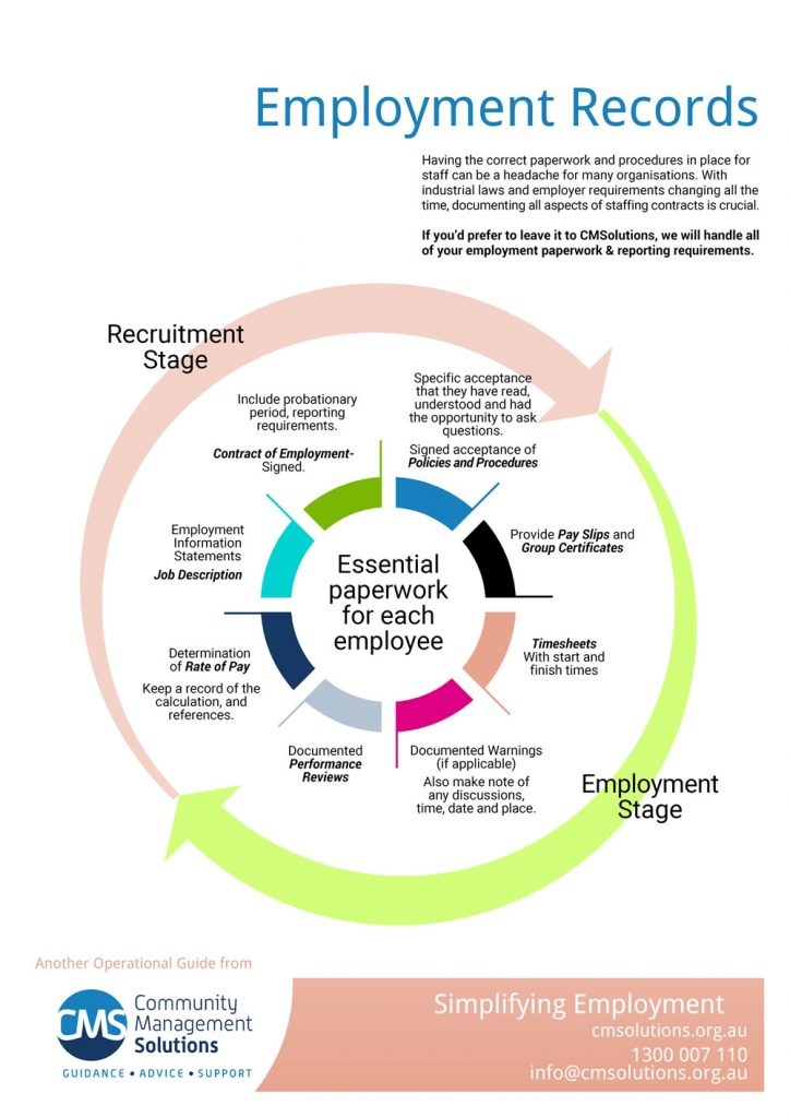 CMSolutions-Employment Records Infographic