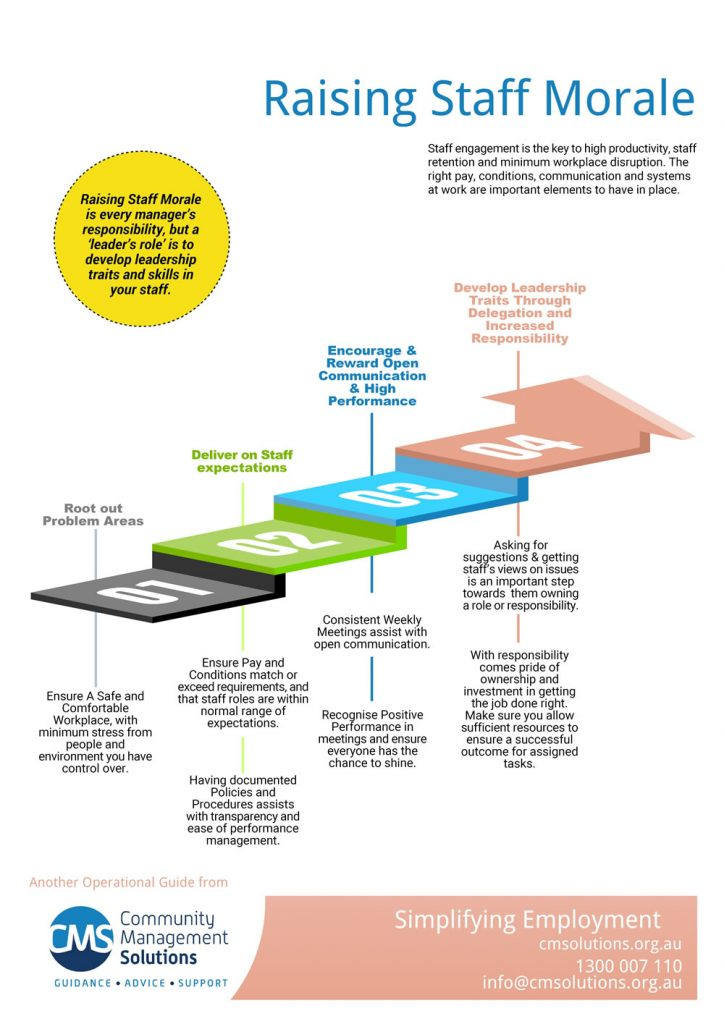 CMSolutions-Raising Staff Morale Infographic