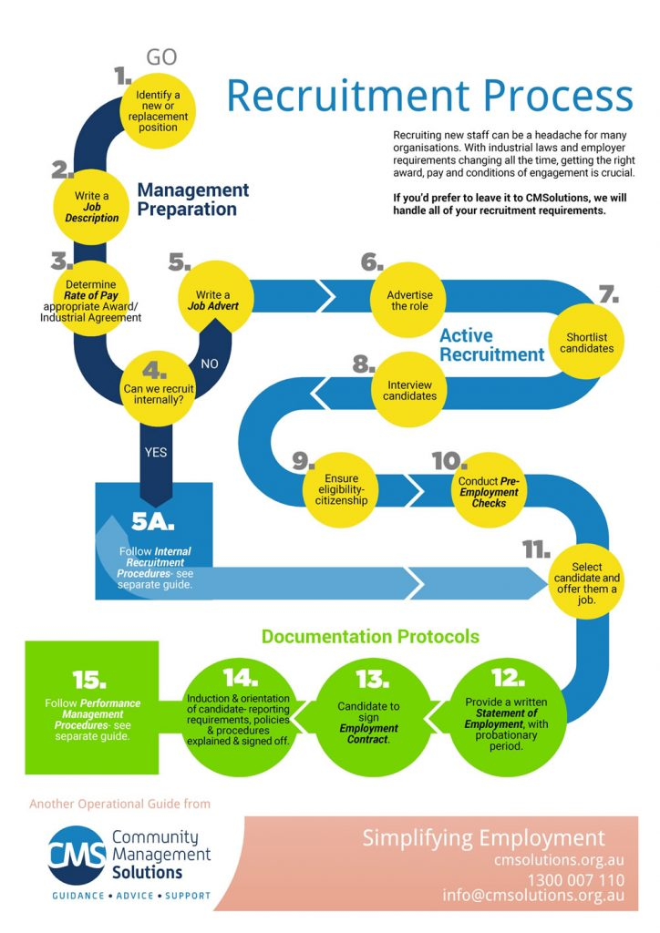 CMSolutions-Recruitment Process Infographic